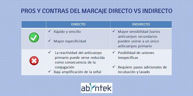 pros-contras-marcaje-directo-frente-a-indirecto