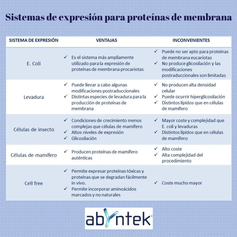 proteinas-de-membrana-sistemas-expresion