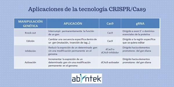 aplicaciones-tecnologia-crispr
