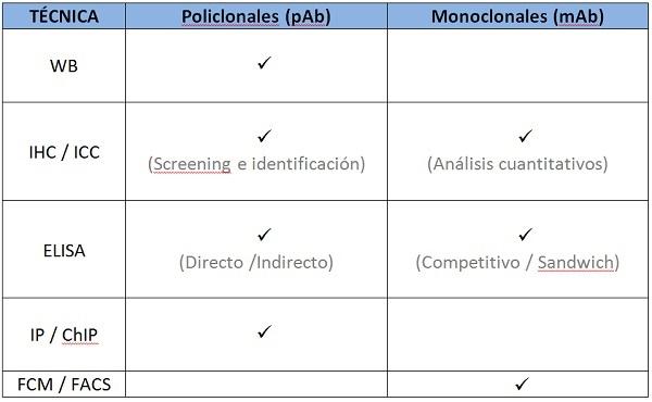 produccion-de-anticuerpos-monoclonales-y-policlonales-tecnica