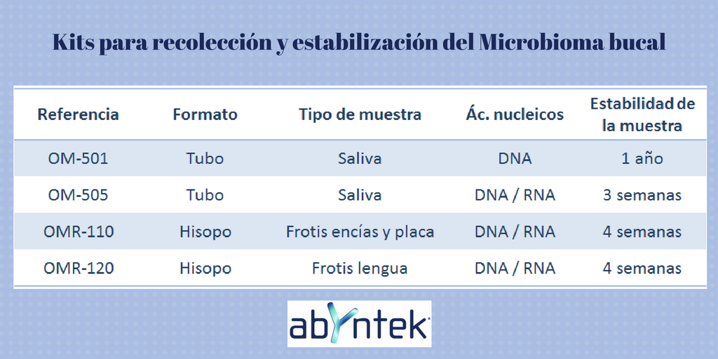 como-estabilizar-muestras-de-microbioma-bucal-ii
