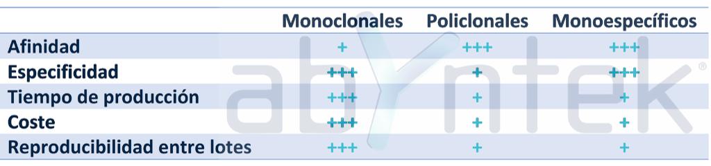 comparativa monoclonales vs policlonales vs anticuerpos monoespecíficos