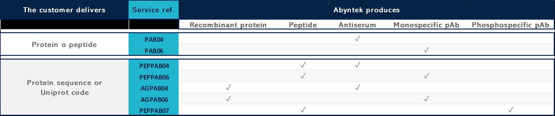 Custom polyclonal antibody production services